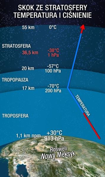 Uproszczony wykres zmian temperatury i ciśnienia w atmosferze (TVN Meteo)