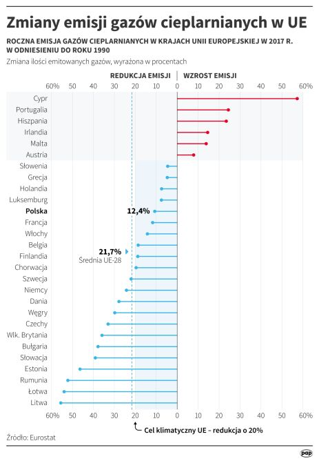 Zmiany emisji gazów cieplarnianych w UE (Maciej Zieliński/PAP)