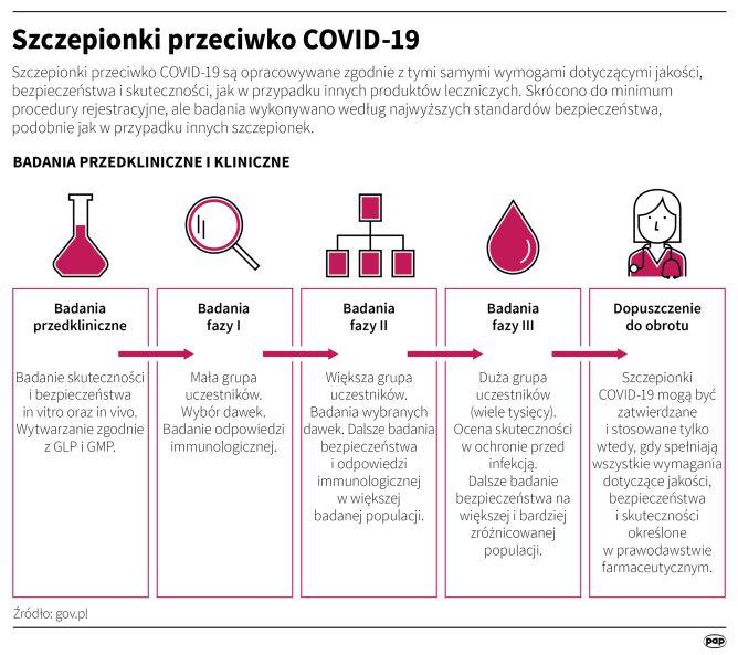 Szczepionki przeciwko COVID-19